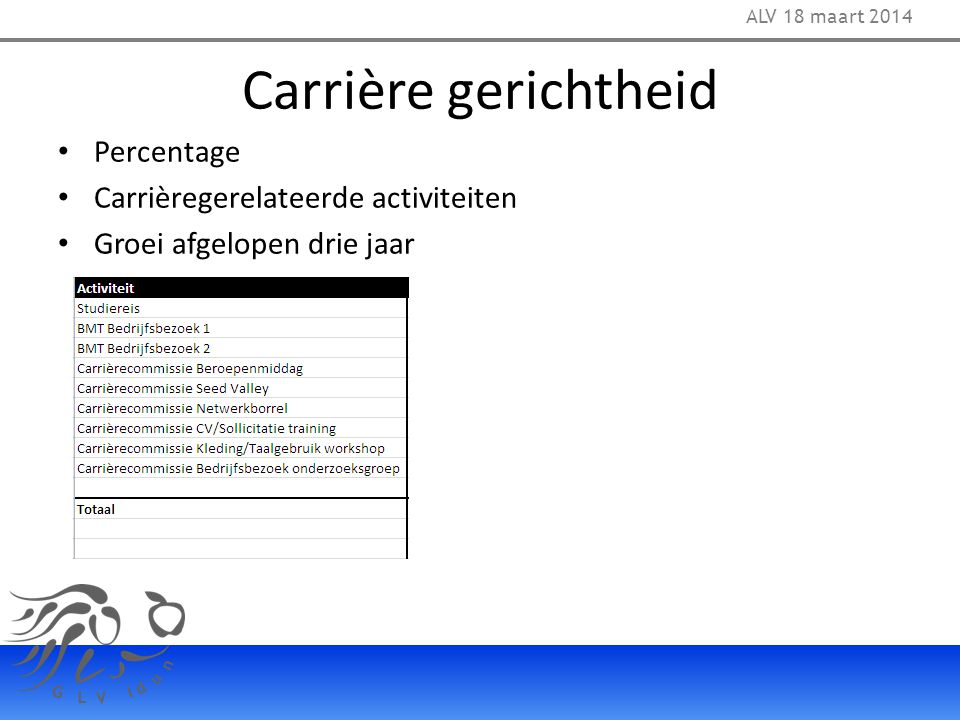 Carrière gerichtheid Percentage Carrièregerelateerde activiteiten