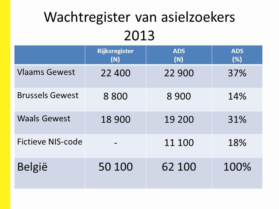 Wachtregister van asielzoekers 2013