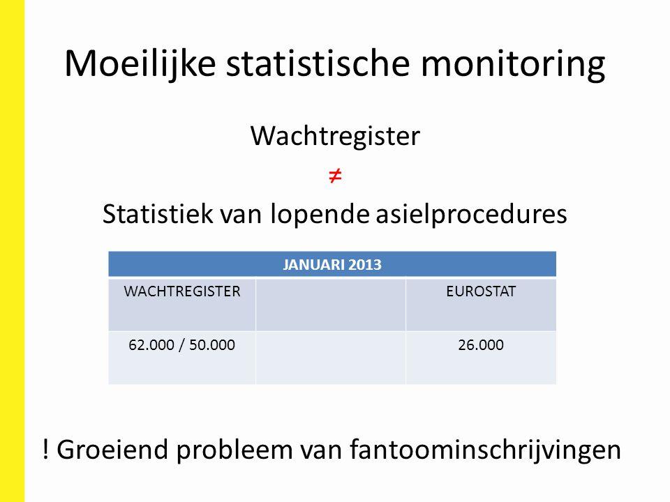 Moeilijke statistische monitoring