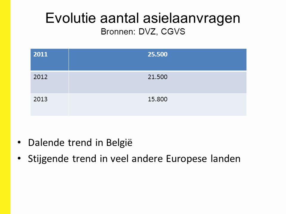 Evolutie aantal asielaanvragen Bronnen: DVZ, CGVS