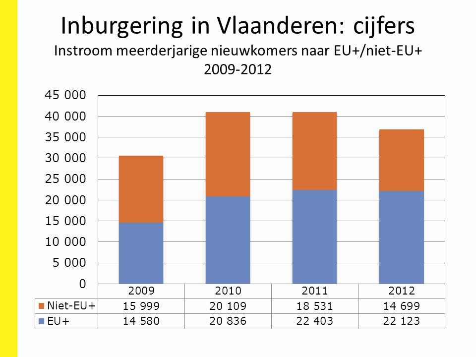 Inburgering in Vlaanderen: cijfers Instroom meerderjarige nieuwkomers naar EU+/niet-EU+ 2009-2012