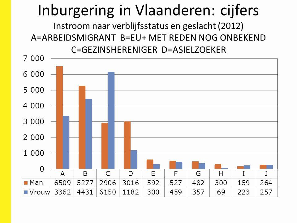 Inburgering in Vlaanderen: cijfers Instroom naar verblijfsstatus en geslacht (2012) A=ARBEIDSMIGRANT B=EU+ MET REDEN NOG ONBEKEND C=GEZINSHERENIGER D=ASIELZOEKER