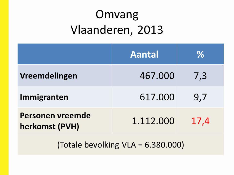 (Totale bevolking VLA = 6.380.000)