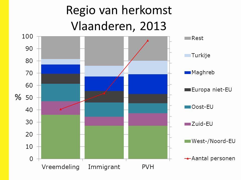 Regio van herkomst Vlaanderen, 2013