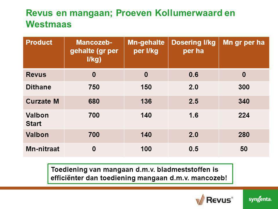 Revus en mangaan; Proeven Kollumerwaard en Westmaas