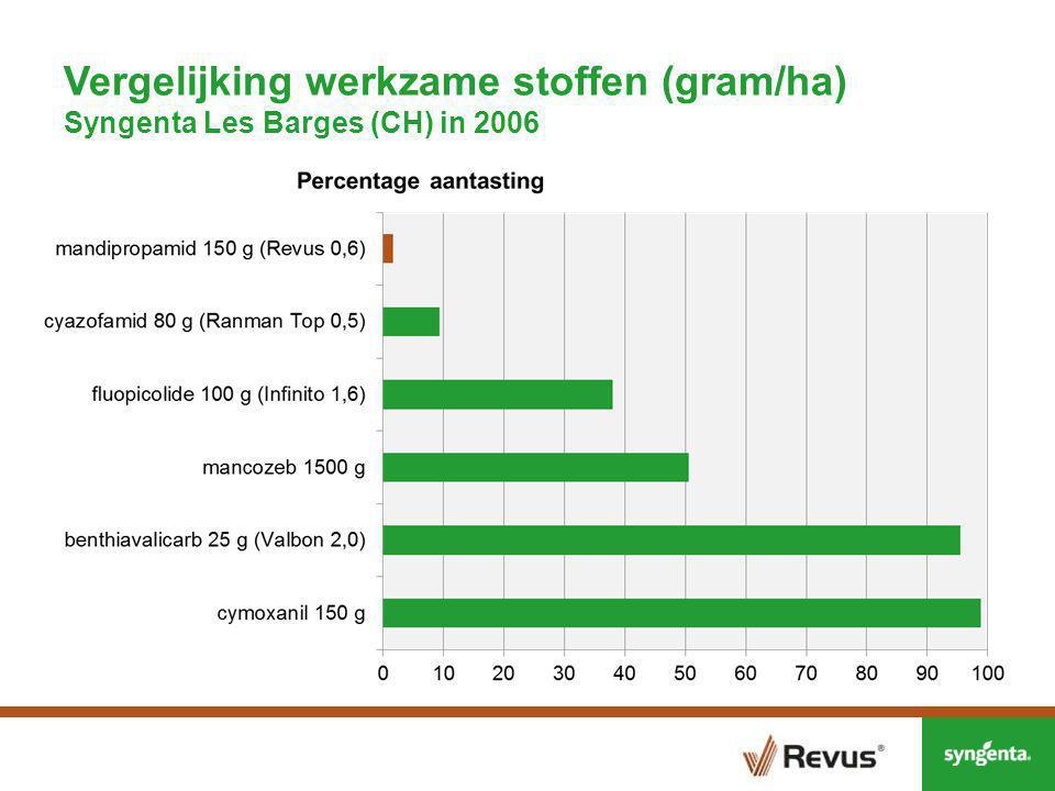 Vergelijking werkzame stoffen (gram/ha) Syngenta Les Barges (CH) in 2006