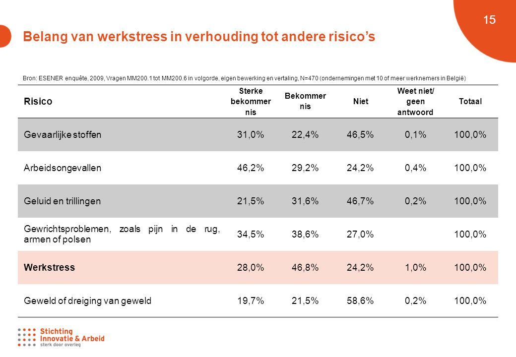 Belang van werkstress in verhouding tot andere risico's
