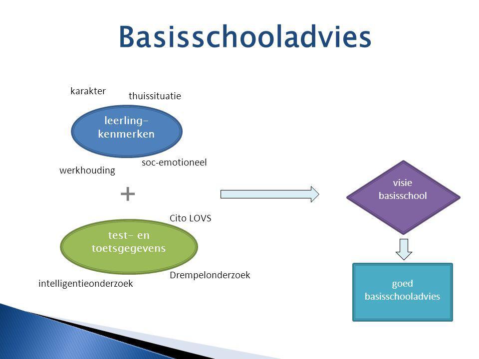 Basisschooladvies + karakter thuissituatie leerling-kenmerken