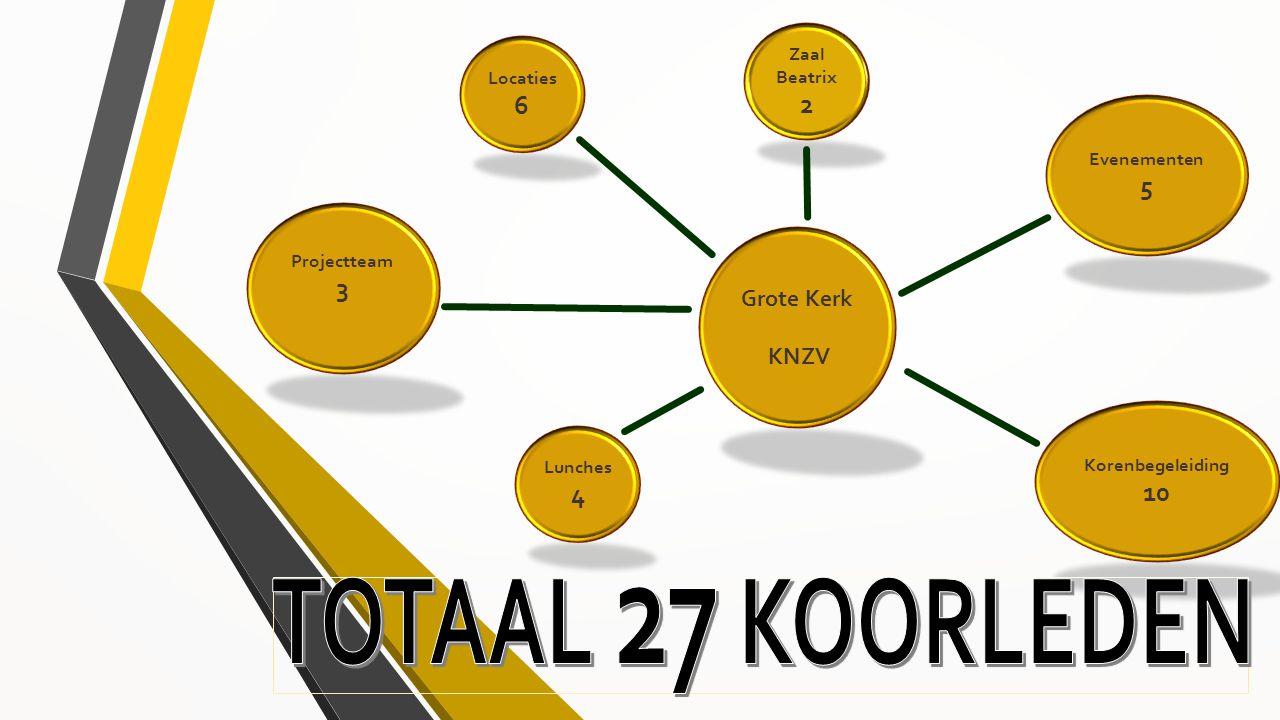 TOTAAL 27 KOORLEDEN 2 6 5 3 10 4 Grote Kerk KNZV Zaal Beatrix Locaties