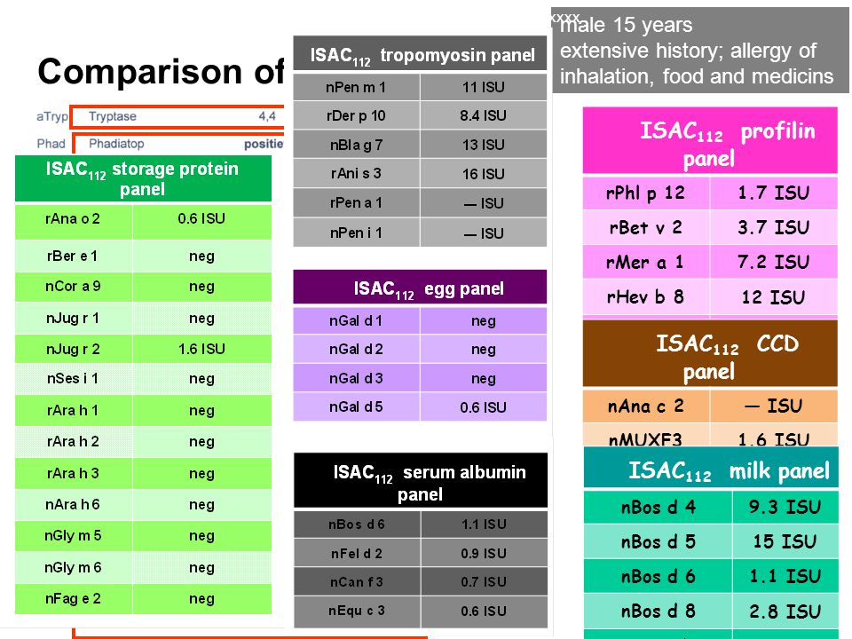 Comparison of ISAC vs. ImmunoCAP no. 6