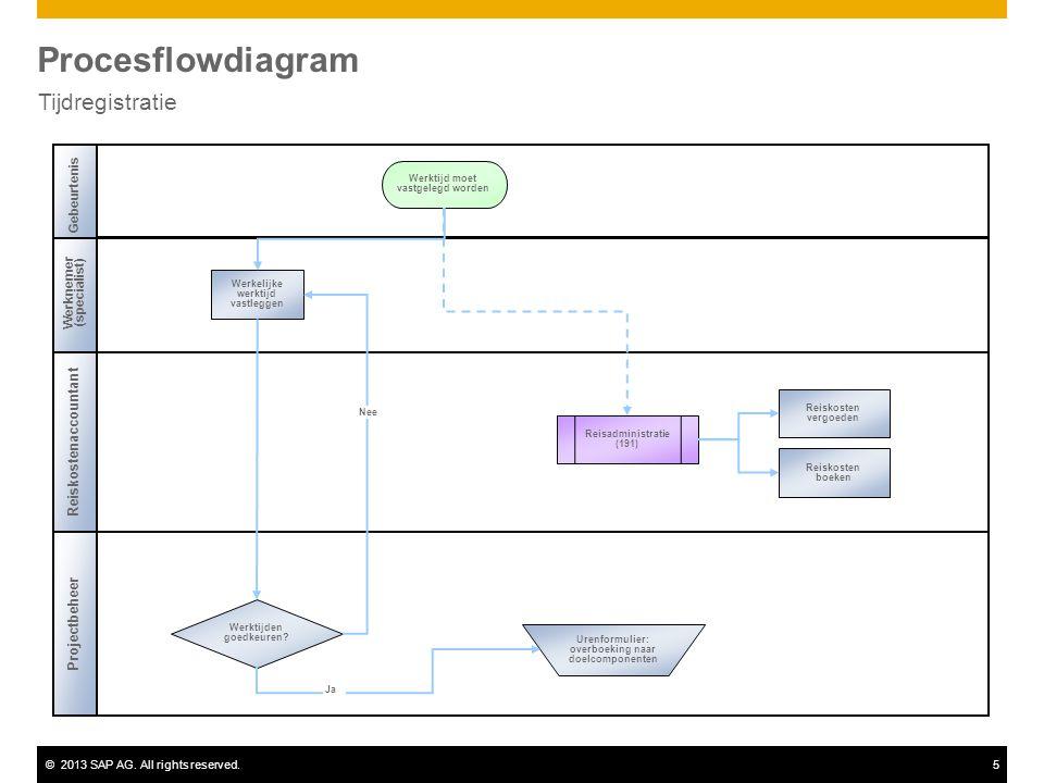 Procesflowdiagram Tijdregistratie Reiskostenaccountant Projectbeheer
