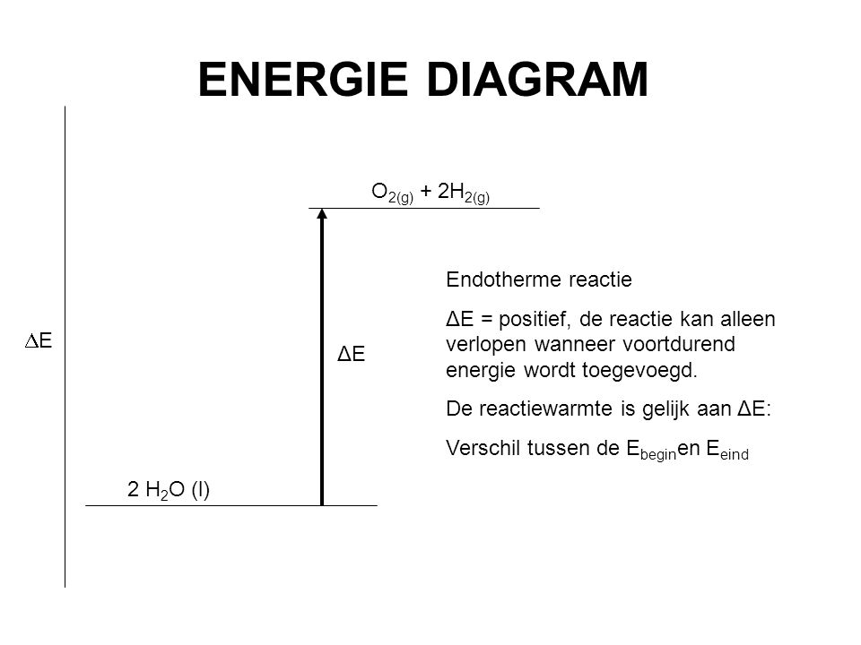 ENERGIE DIAGRAM O2(g) + 2H2(g) Endotherme reactie