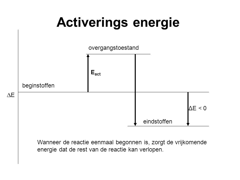 Activerings energie overgangstoestand Eact beginstoffen E ΔE < 0