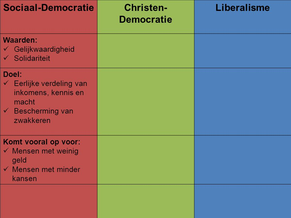Sociaal-Democratie Christen-Democratie Liberalisme