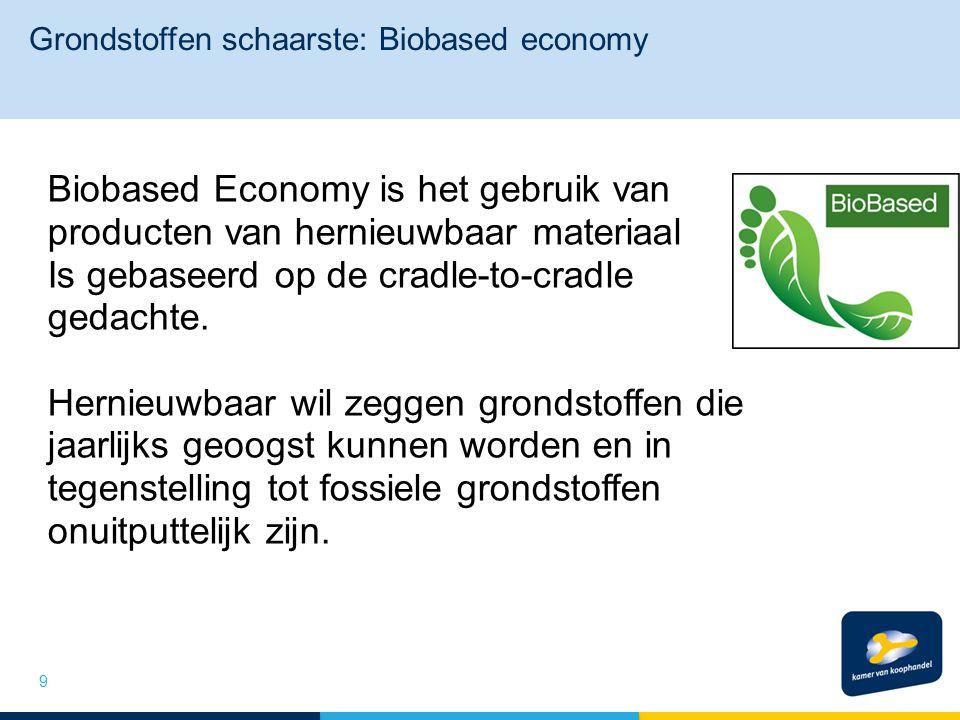 Grondstoffen schaarste: Biobased economy