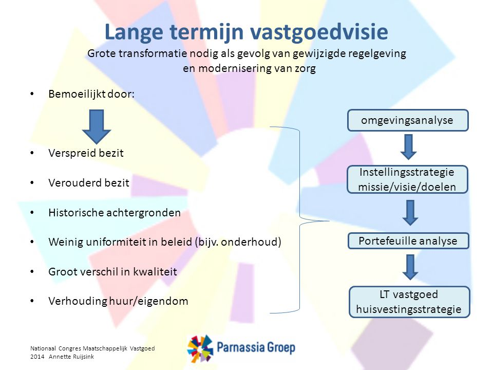 Lange termijn vastgoedvisie Grote transformatie nodig als gevolg van gewijzigde regelgeving en modernisering van zorg