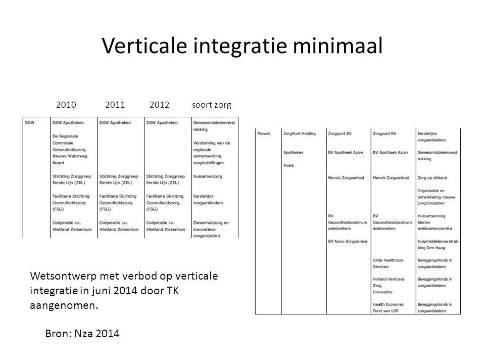 Verticale integratie minimaal