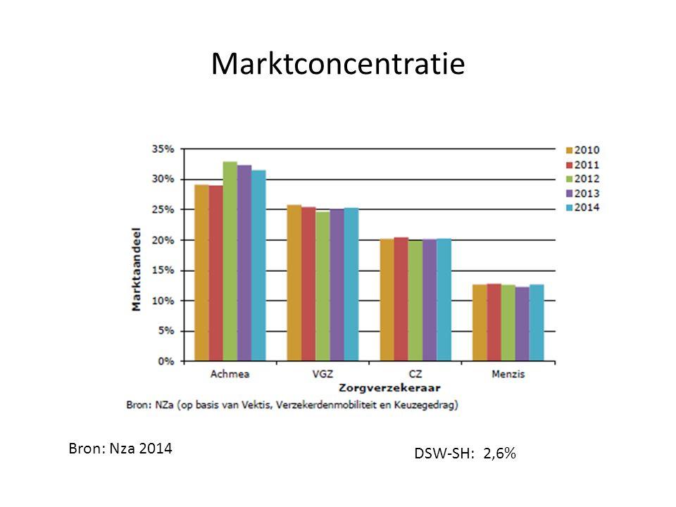 Marktconcentratie Bron: Nza 2014 DSW-SH: 2,6%
