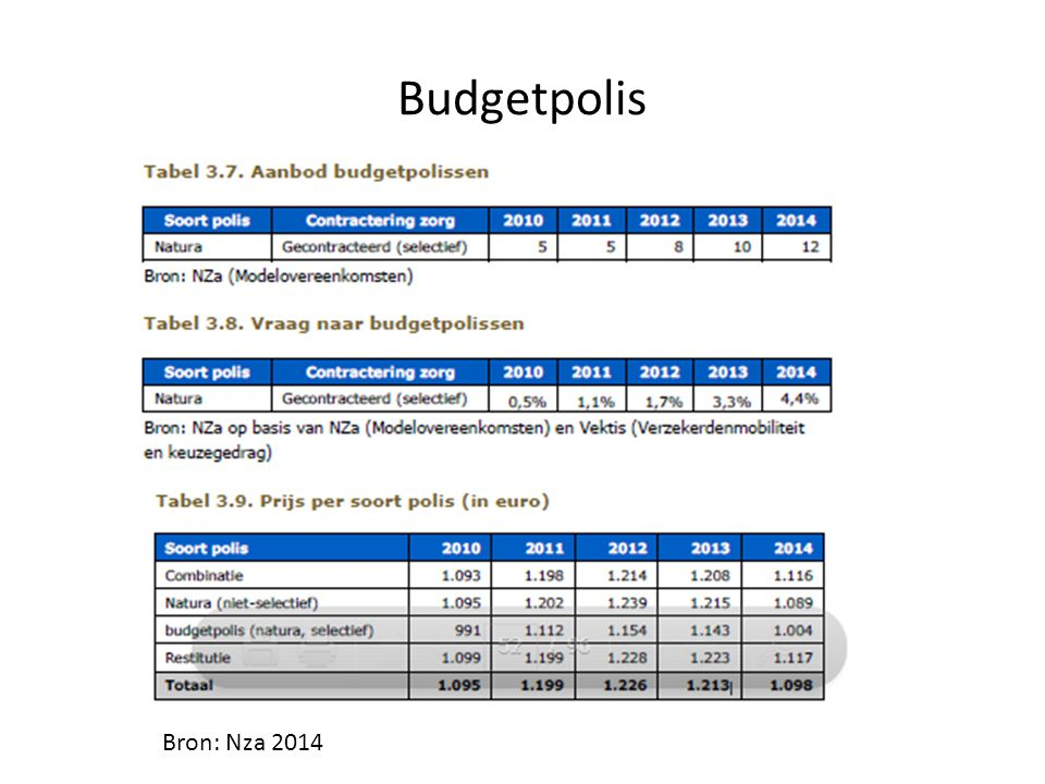 Budgetpolis Bron: Nza 2014