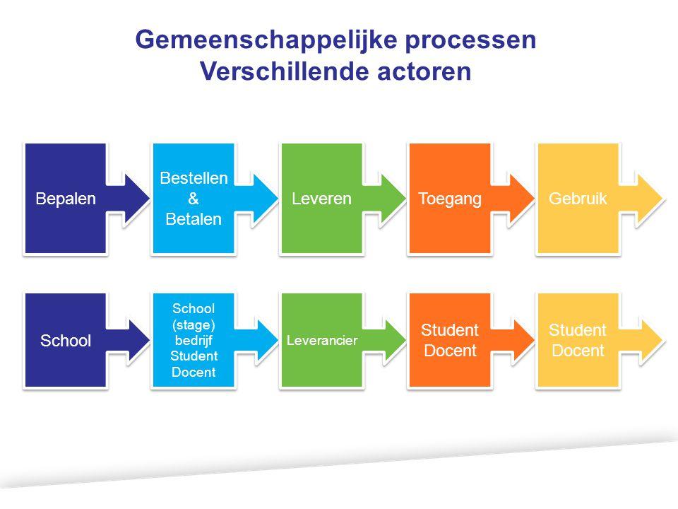 Gemeenschappelijke processen Verschillende actoren