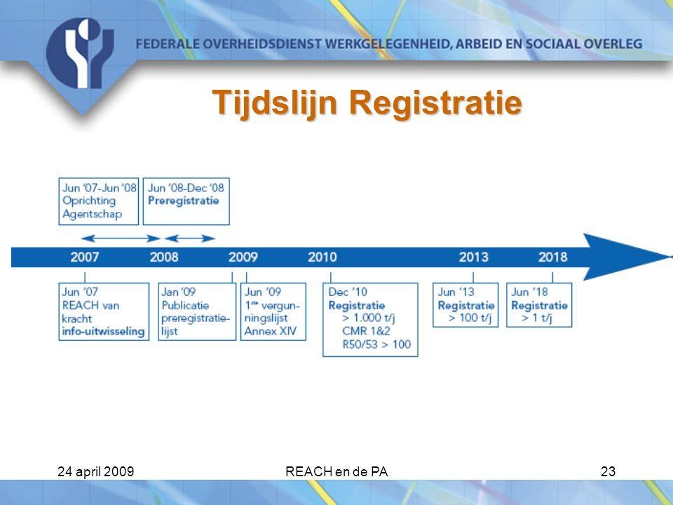 Tijdslijn Registratie