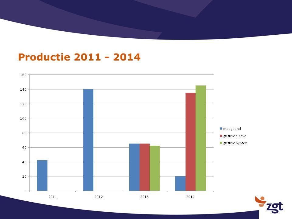 Productie 2011 - 2014