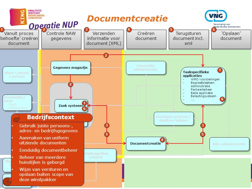 Documentcreatie Bedrijfscontext
