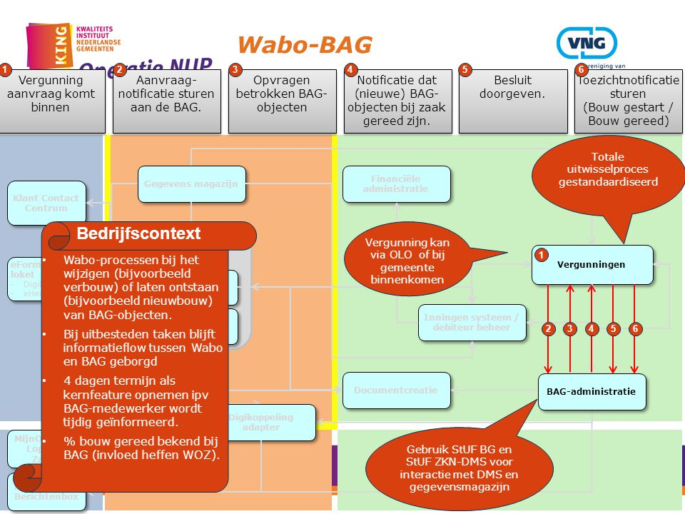 Wabo-BAG Bedrijfscontext Vergunning aanvraag komt binnen