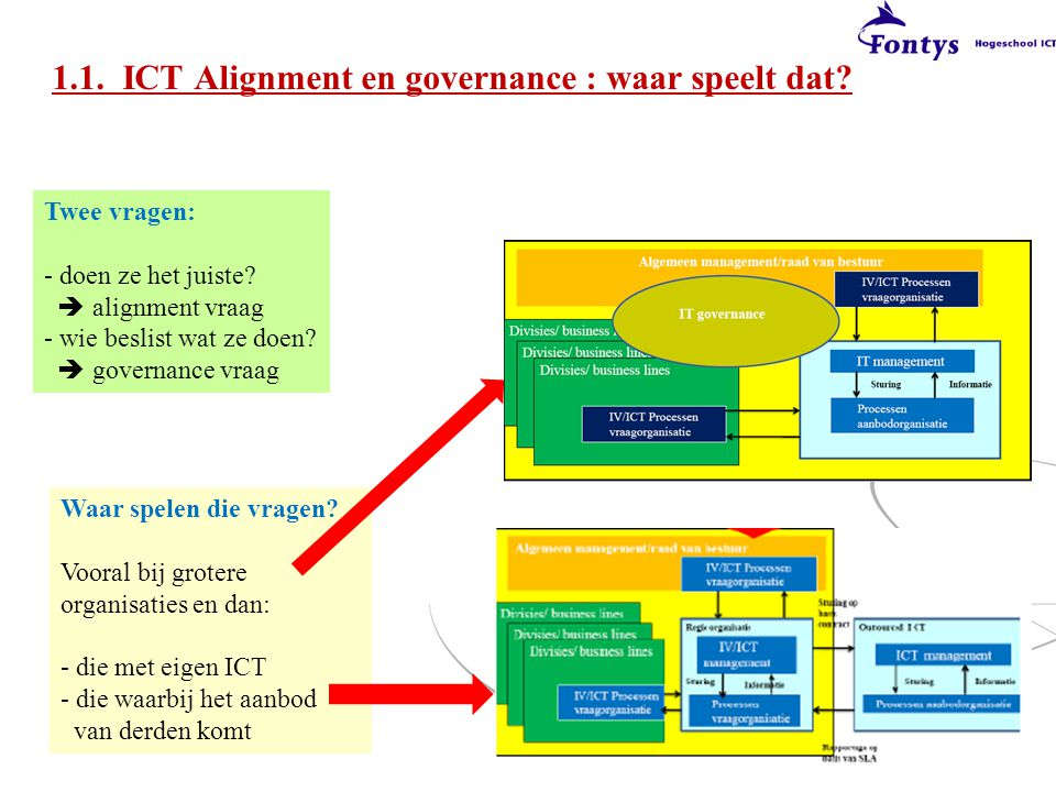1.1. ICT Alignment en governance : waar speelt dat