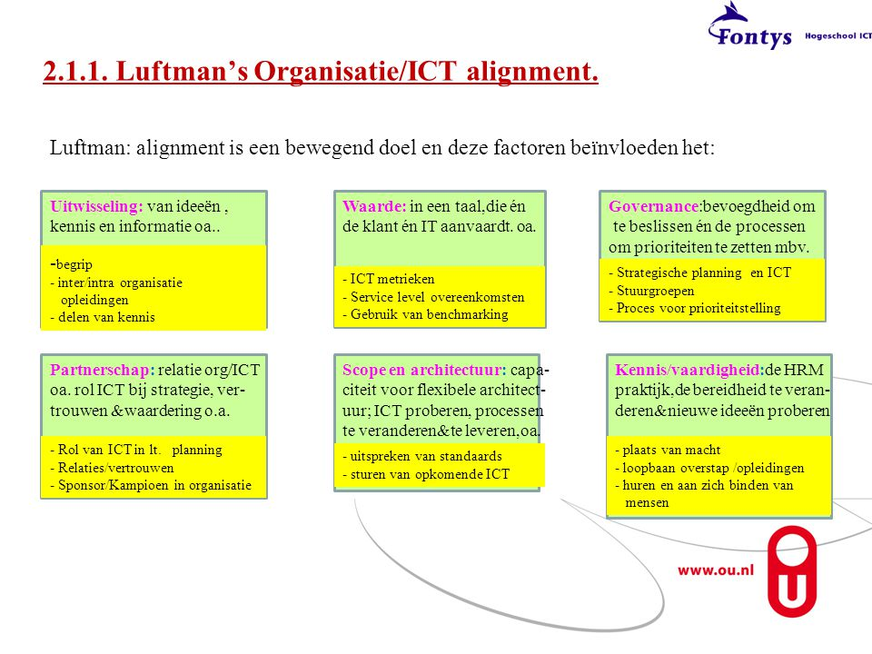 2.1.1. Luftman's Organisatie/ICT alignment.