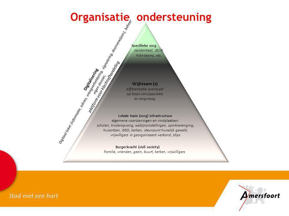 Organisatie ondersteuning