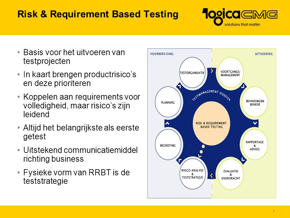 Risk & Requirement Based Testing