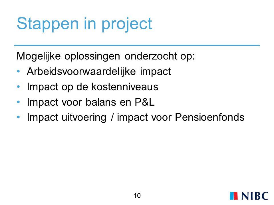 Stappen in project Mogelijke oplossingen onderzocht op: