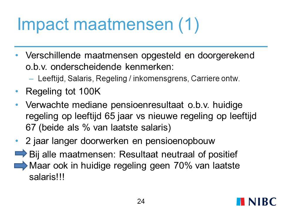 Impact maatmensen (1) Verschillende maatmensen opgesteld en doorgerekend o.b.v. onderscheidende kenmerken: