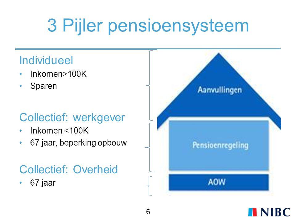 3 Pijler pensioensysteem
