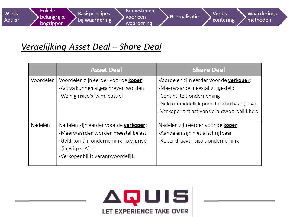 Vergelijking Asset Deal – Share Deal