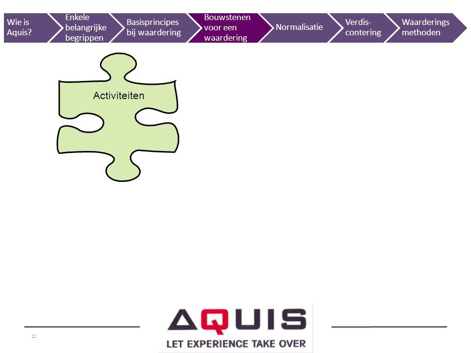 Activiteiten Wie is Aquis Enkele belangrijke begrippen