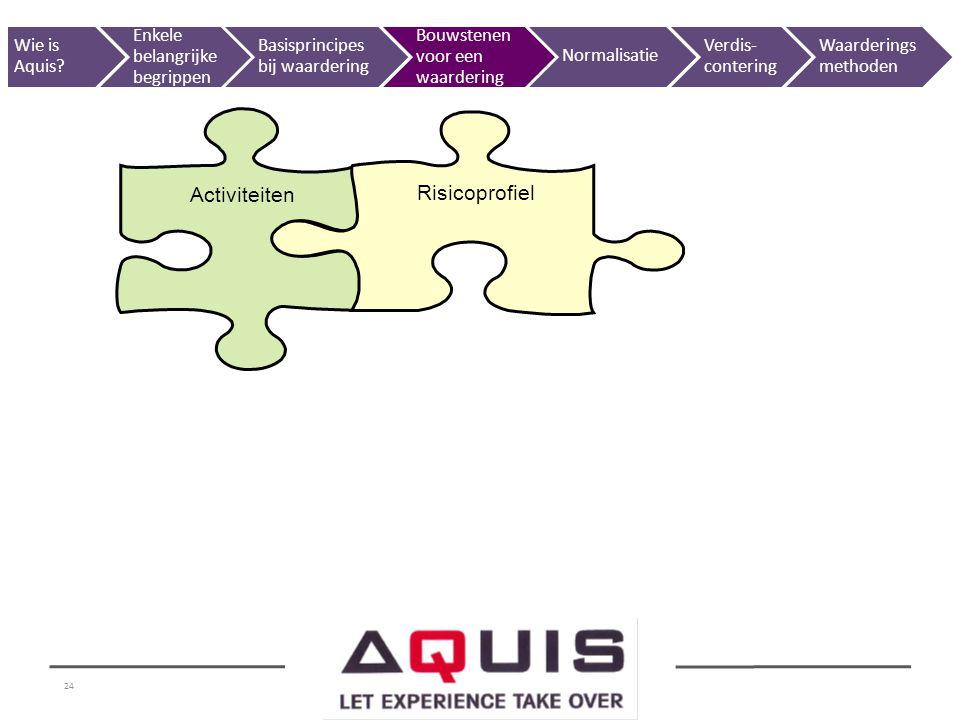 Activiteiten Risicoprofiel Wie is Aquis Enkele belangrijke begrippen