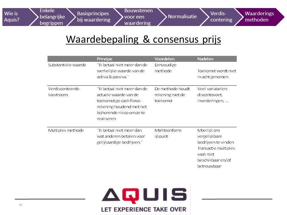 Waardebepaling & consensus prijs