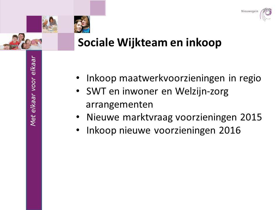 Sociale Wijkteam en inkoop
