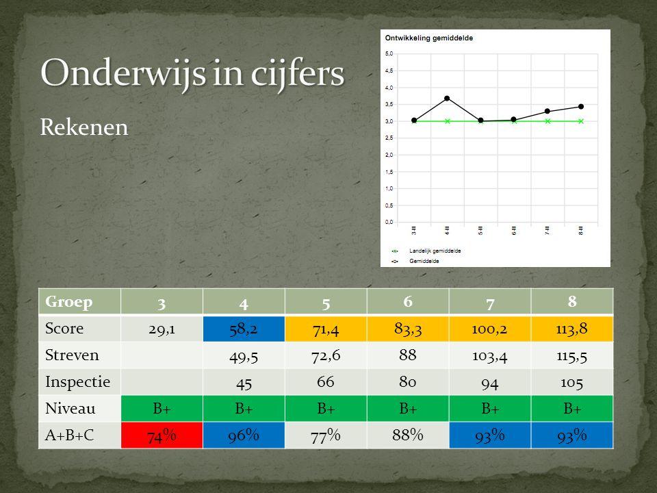 Onderwijs in cijfers Rekenen Groep 3 4 5 6 7 8 Score 29,1 58,2 71,4