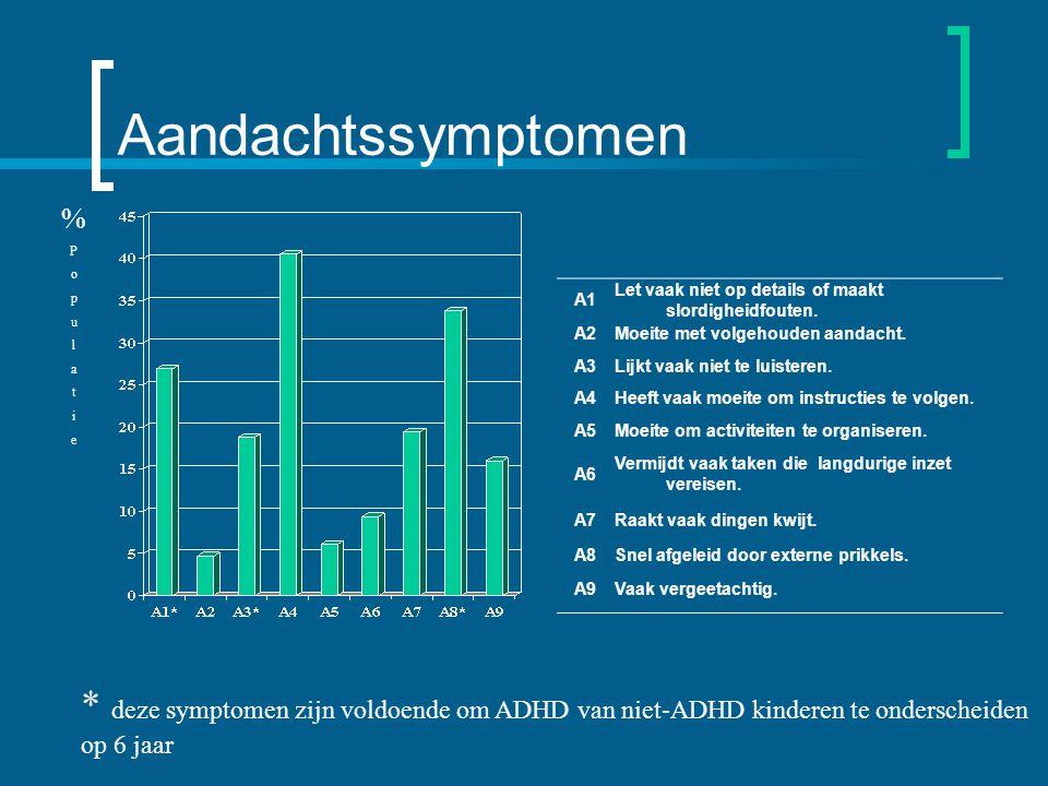 Aandachtssymptomen % P. o. p. u. l. a. t. i. e. A1. Let vaak niet op details of maakt slordigheidfouten.