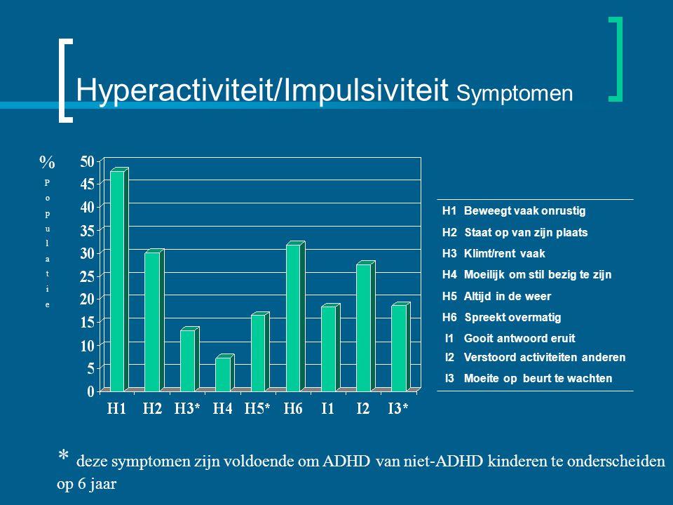 Hyperactiviteit/Impulsiviteit Symptomen