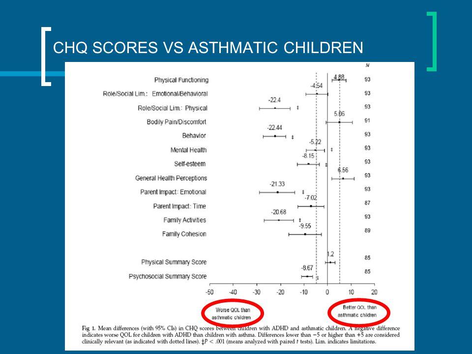 CHQ SCORES VS ASTHMATIC CHILDREN