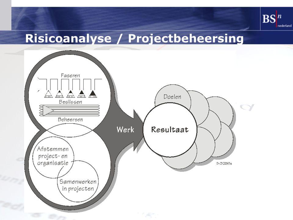 Risicoanalyse / Projectbeheersing
