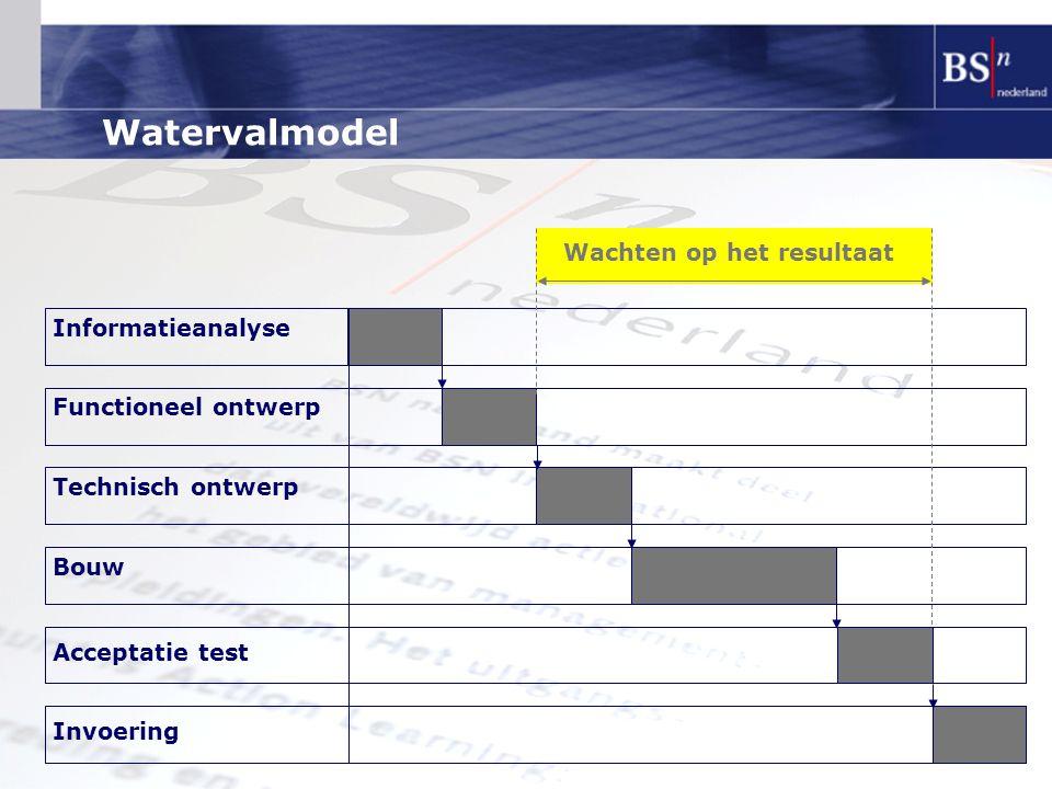 Watervalmodel Wachten op het resultaat Informatieanalyse