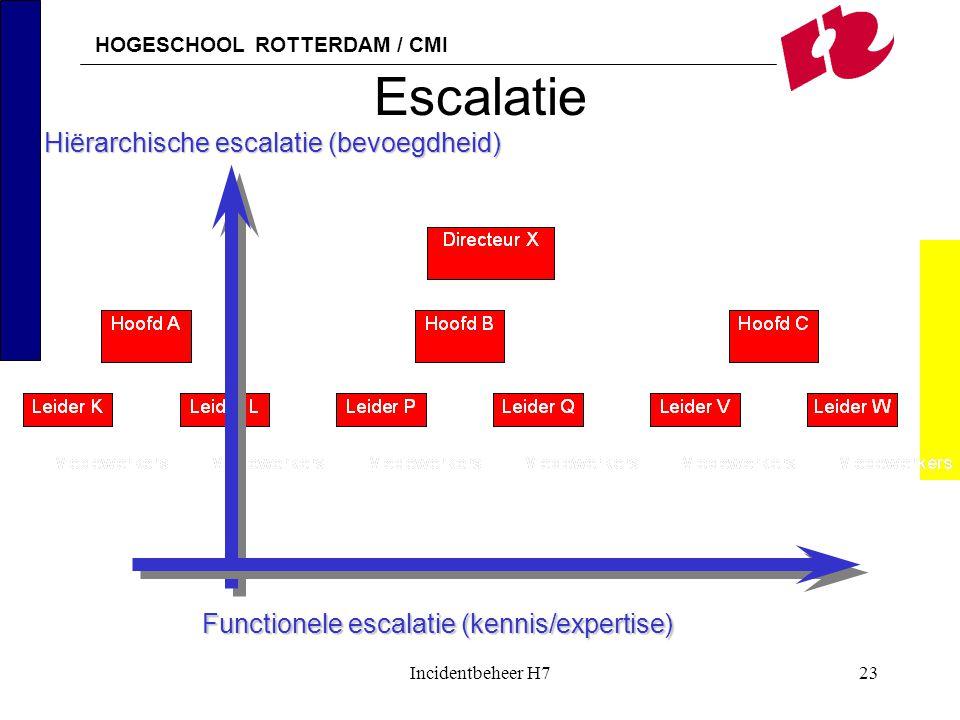 Escalatie Hiërarchische escalatie (bevoegdheid)
