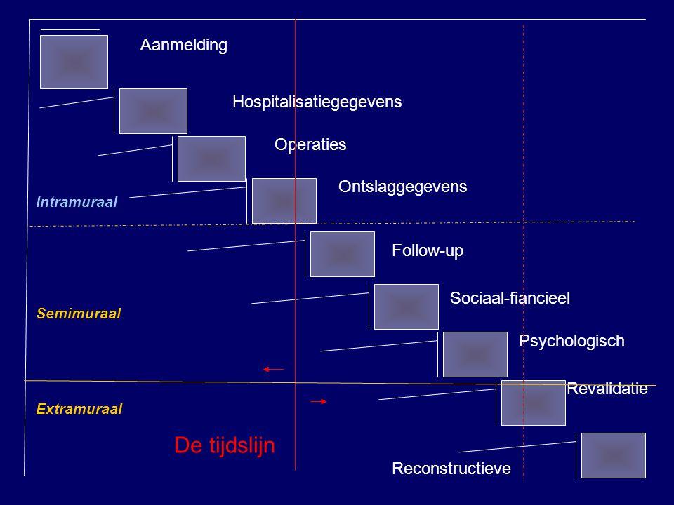 De tijdslijn Aanmelding Hospitalisatiegegevens Operaties