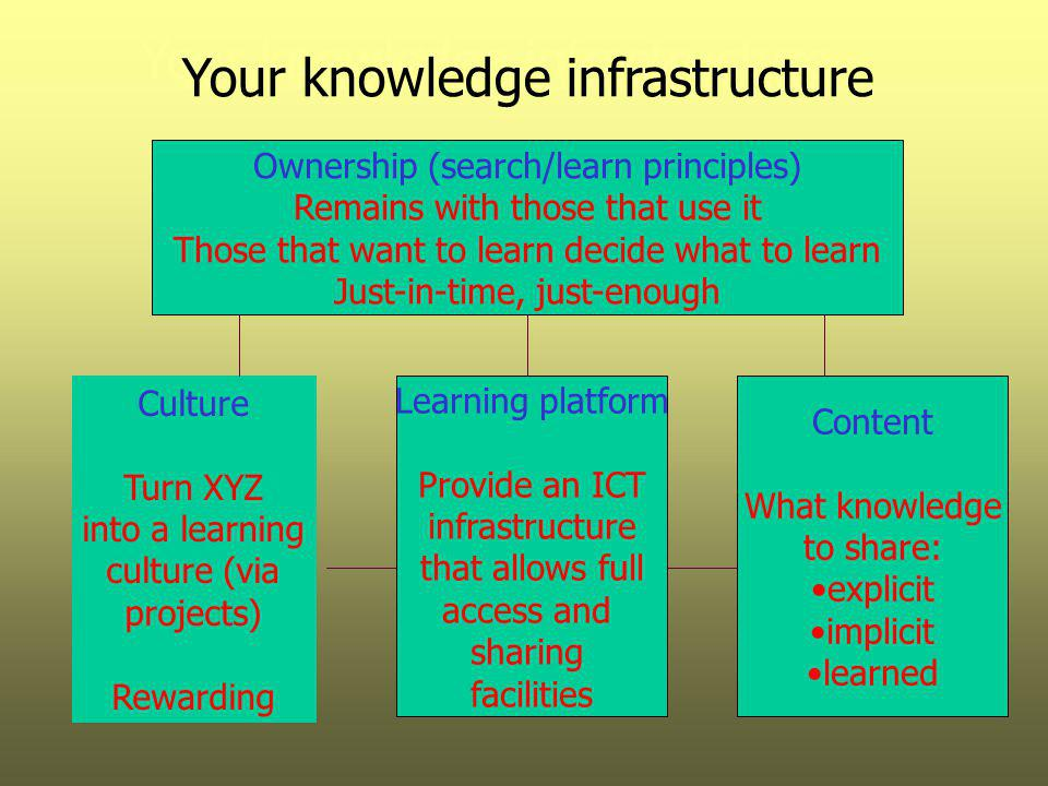Your knowledge infrastructure Your knowledge infrastructure