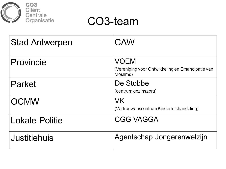 CO3-team Stad Antwerpen CAW Provincie Parket OCMW Lokale Politie
